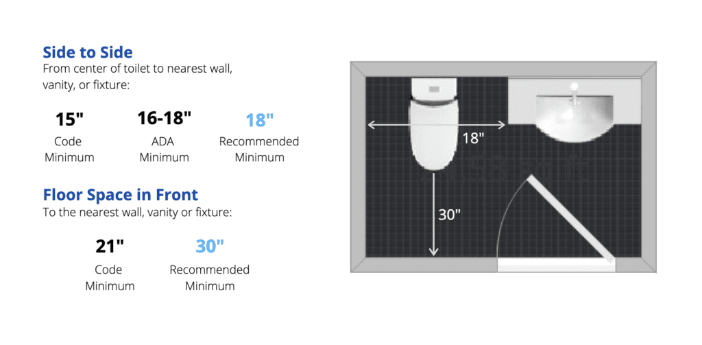 "Toilets need a minimum 15"" to either side and 21"" in front to be up to code."